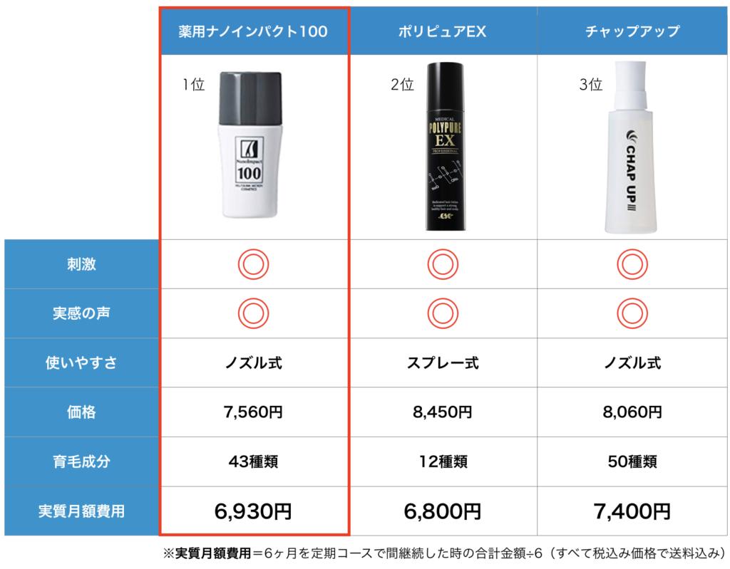 口コミ1位の薬用ナノインパクト100と口コミ2位のポリピュアEXと口コミ3位のチャップアップを比較