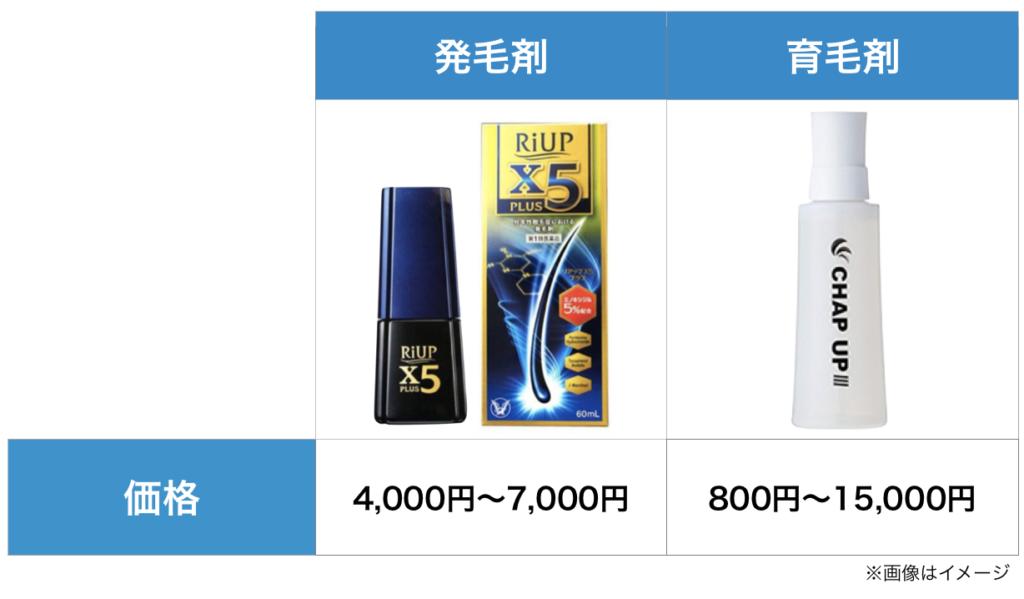 発毛剤と育毛剤はどちらが安いのか?