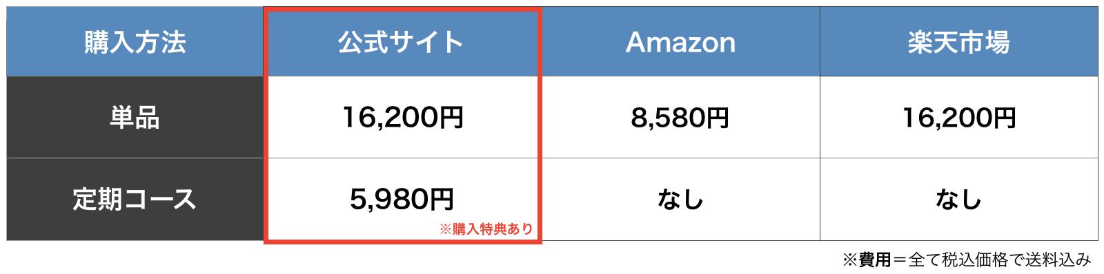 ブブカゼロの購入方法を公式サイト・楽天・amazonで比較