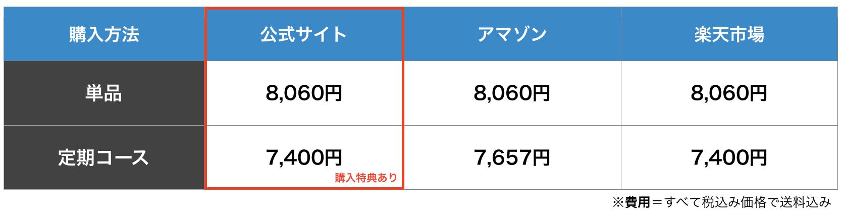 チャップアップの購入方法3つを比較