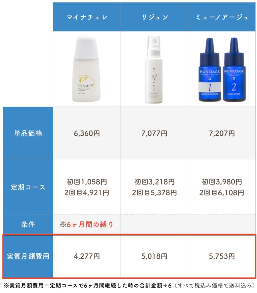 女性育毛剤を67種比較した図-4