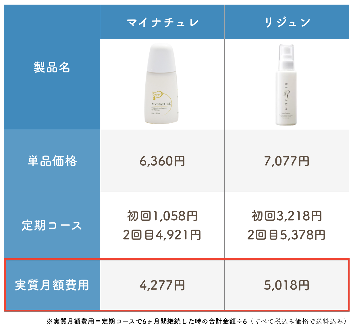 女性育毛剤を70種比較した図-5