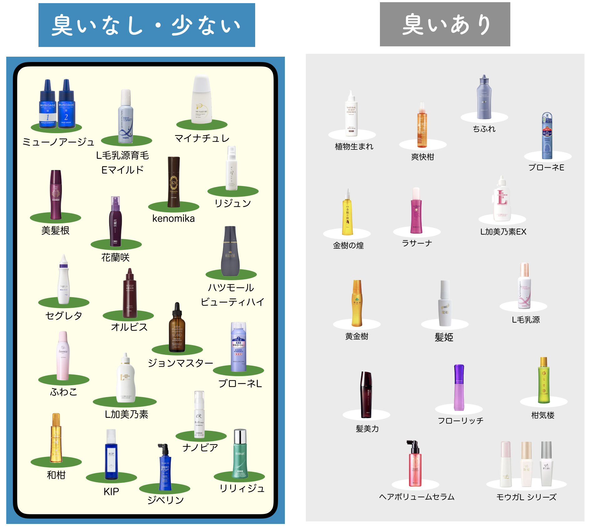 女性育毛剤を70種比較した図-2