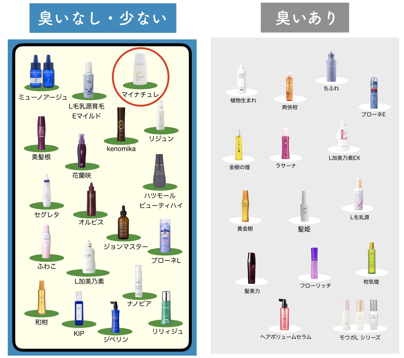 マイナチュレを女性育毛剤を68種比較した図-2