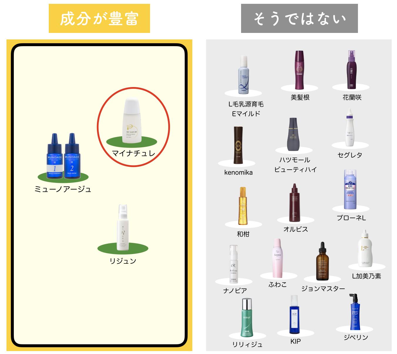 マイナチュレを女性育毛剤を68種比較した図-3