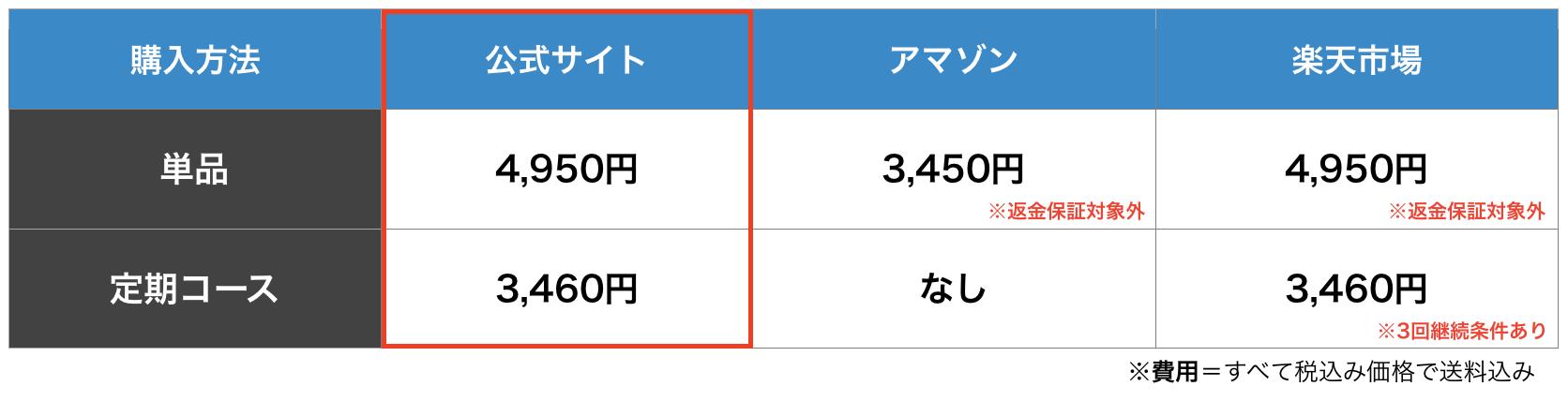 4.もっともお得な購入は公式HPの定期コース