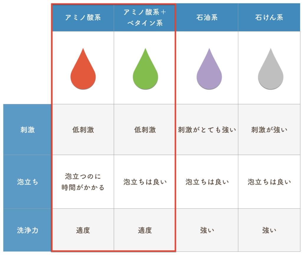 乾燥しているなら、アミノ酸系シャンプーを選ぶ