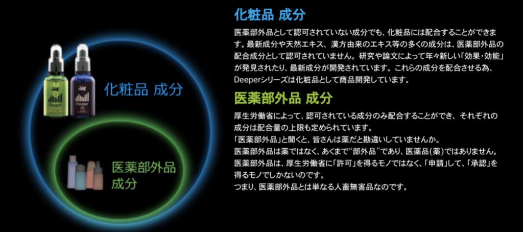 Deeper3Dは、医薬部外品ではない