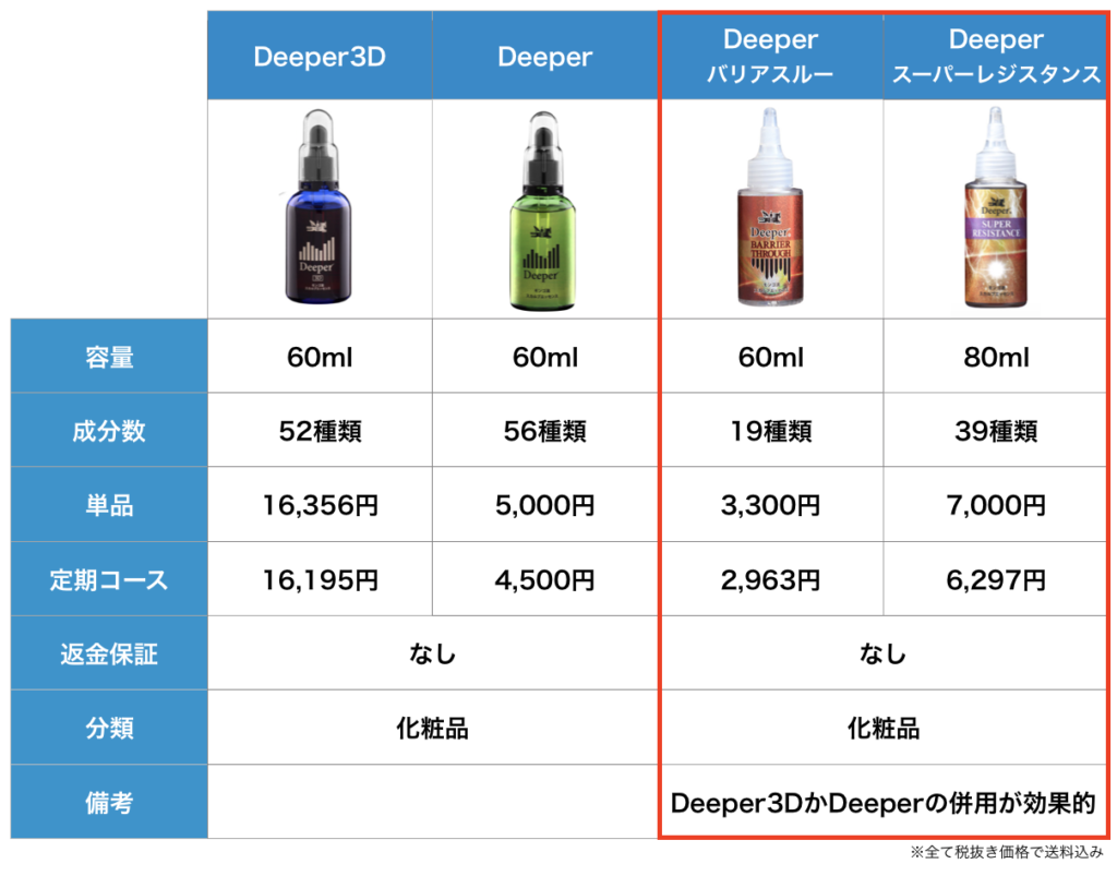 Deeperシリーズ4種類を比較