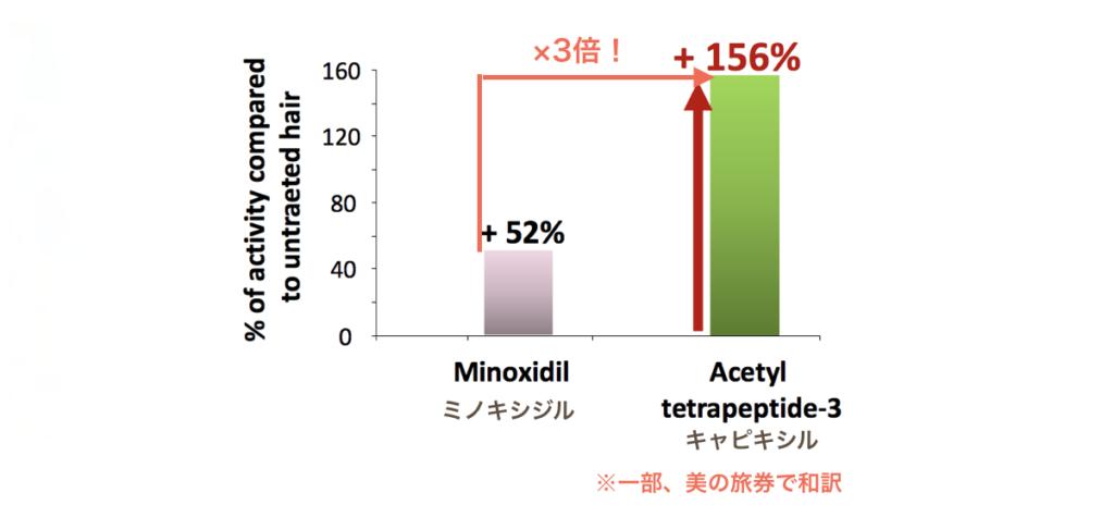 キャピキシルとミノキシジルを比較