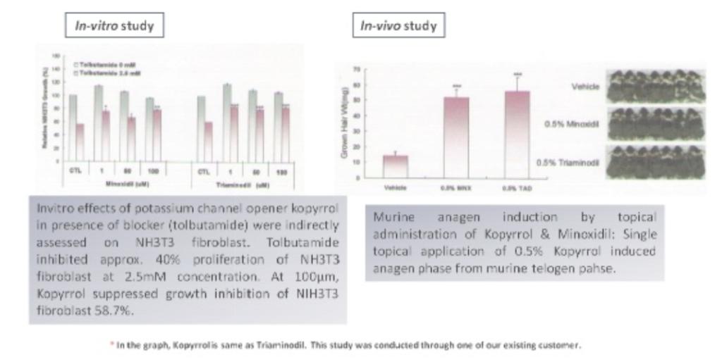 ピディオキシジルの臨床試験データ