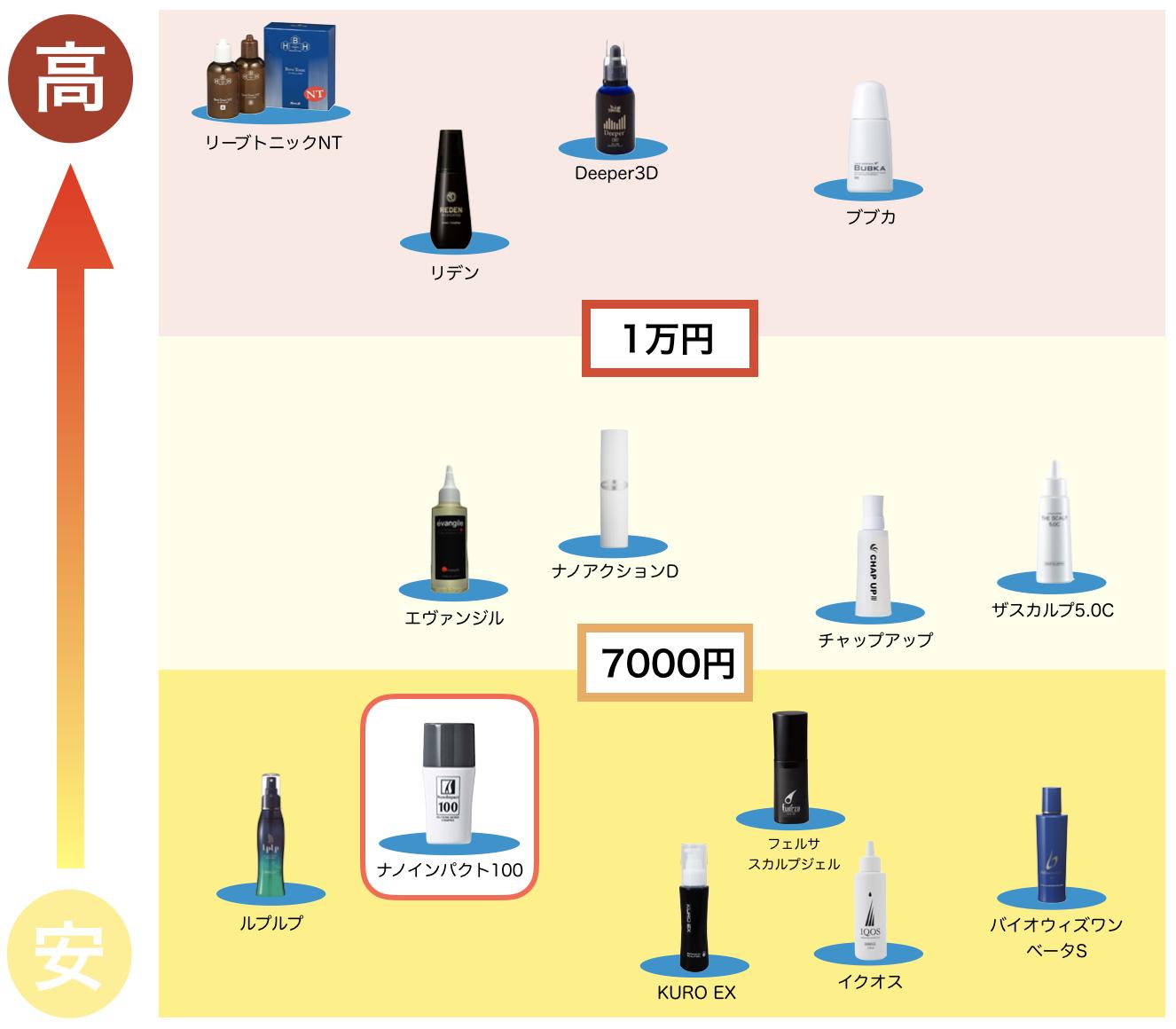 成分が40種類以上ある育毛剤で比較した選ばれたのはナノインパクト100