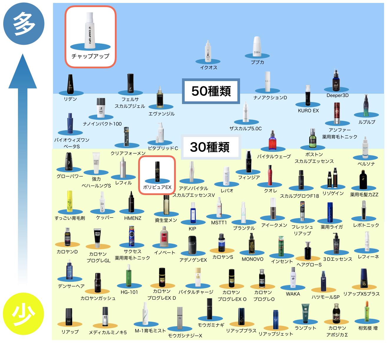 ポリピュアEXを全70種類以上の育毛剤で比較