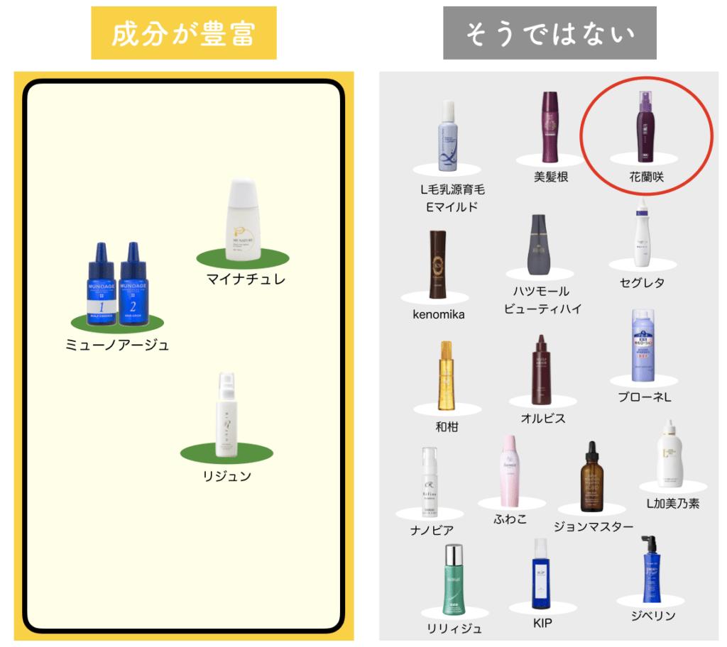全70種類以上の育毛剤と花蘭咲を比較
