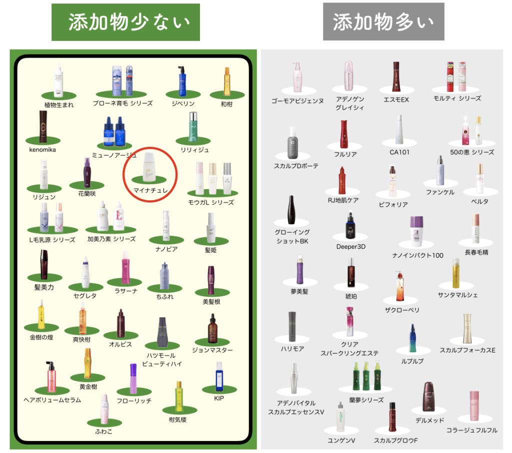 マイナチュレを女性育毛剤を70種で比較した図