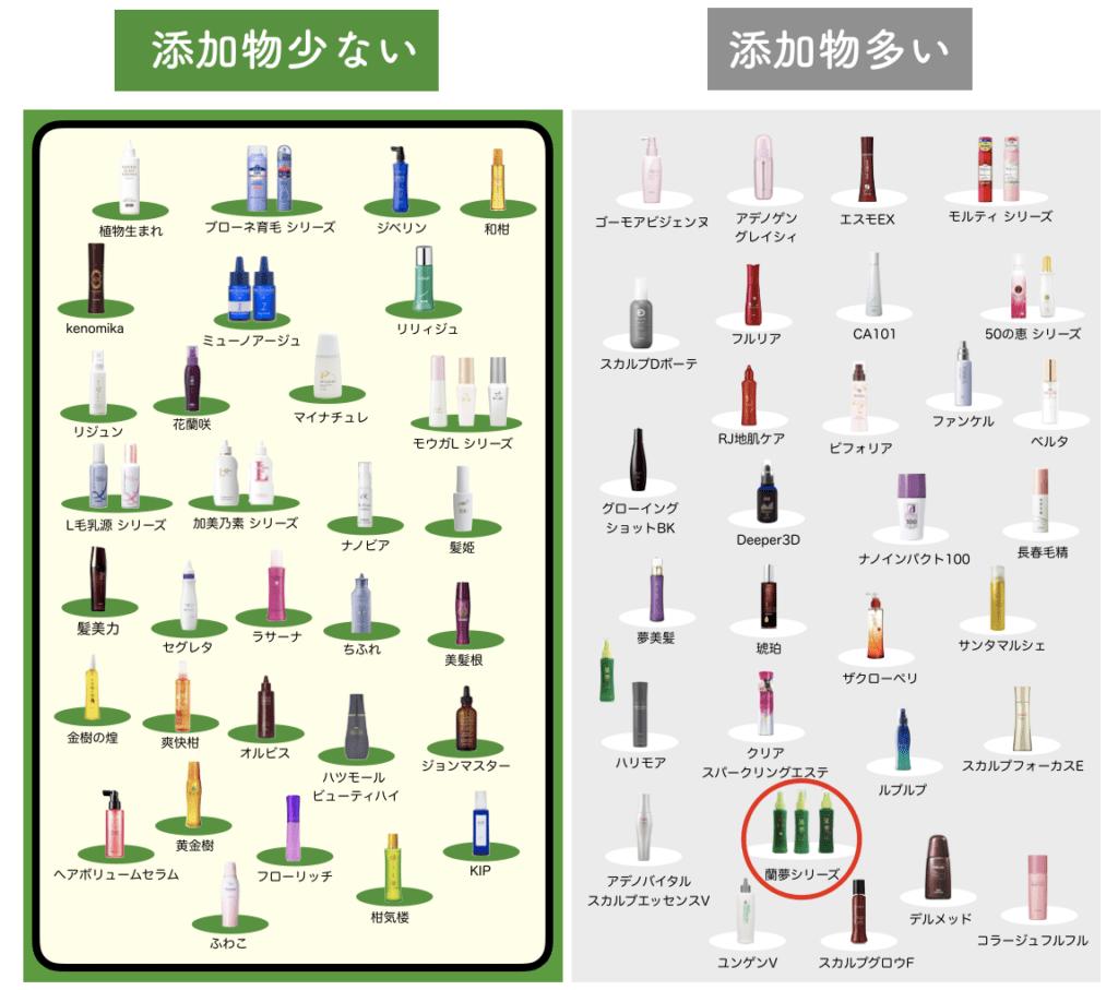 全70種類以上の女性向け育毛剤と蘭夢を比較