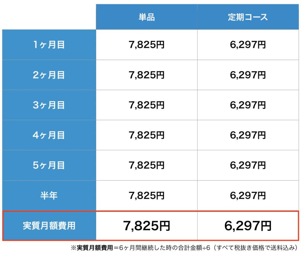 ポリピュアEXの単品と定期コースの価格を比較