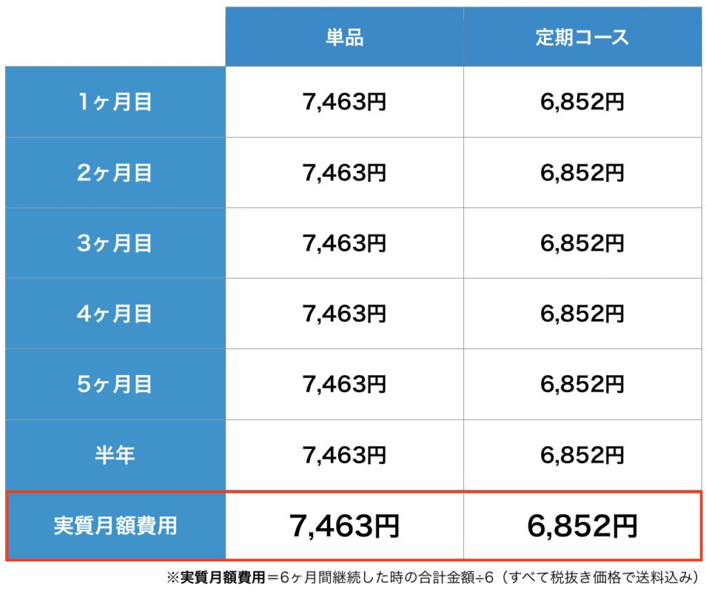 チャップアップの単品と定期コースの価格を比較