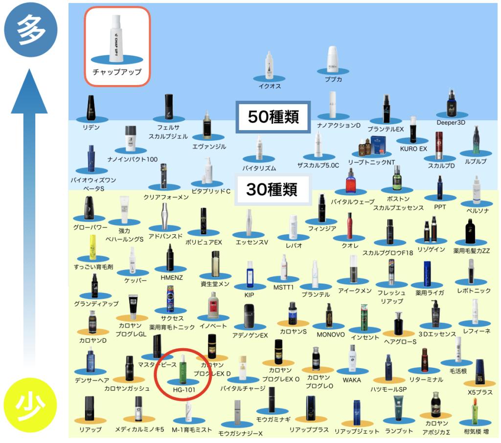 HG-101と全80種類の育毛剤を比較