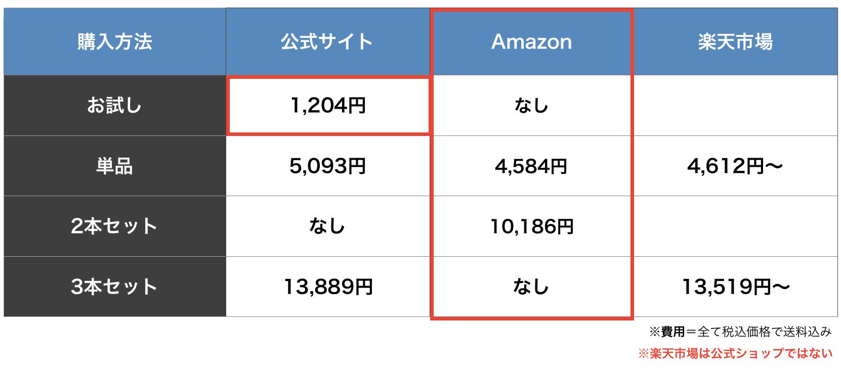 HG-101の購入方法を比較