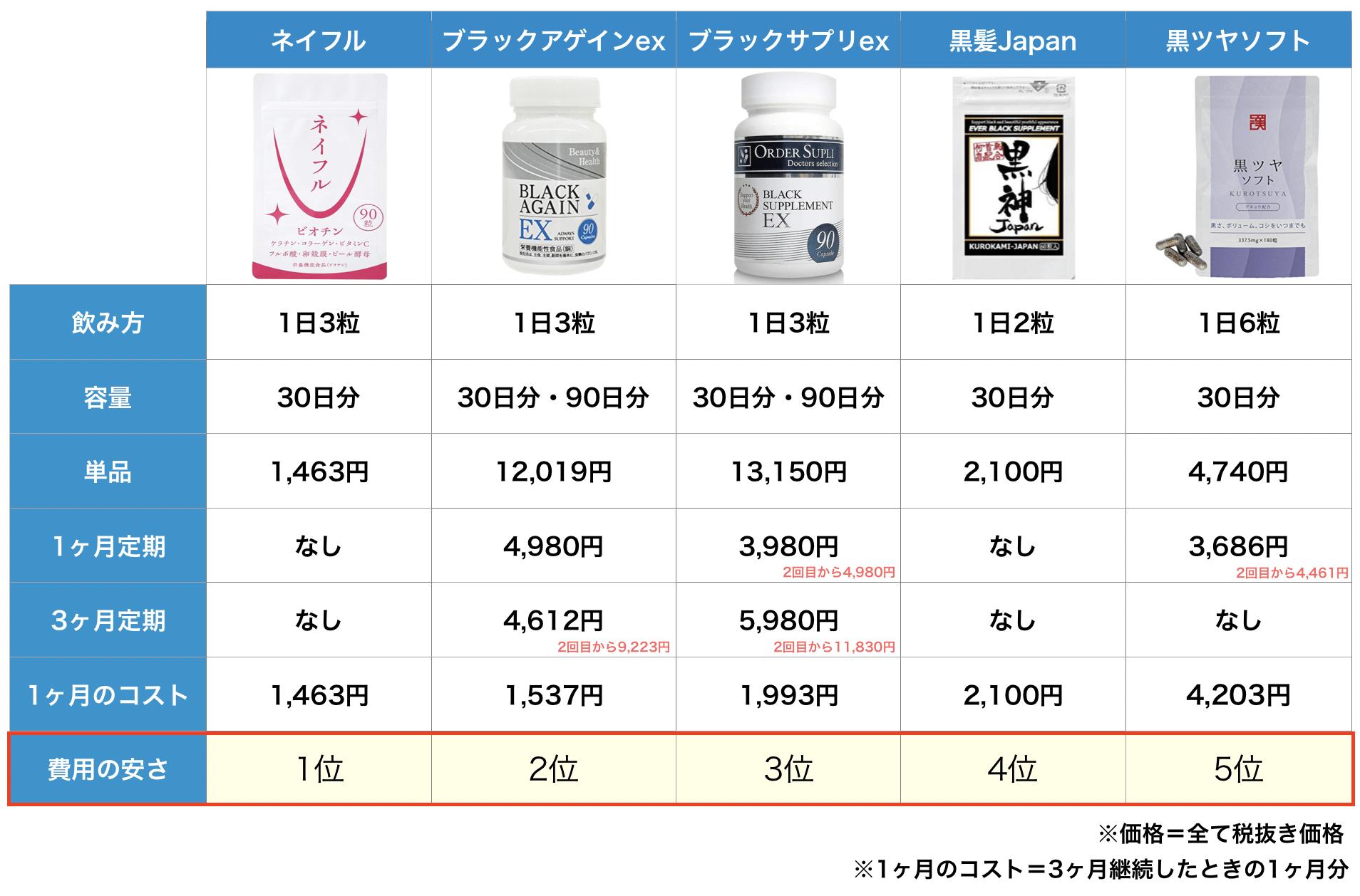 ブラックサプリex・黒髪Japan・黒ツヤソフト・ブラックアゲインex・ネイフルを比較2