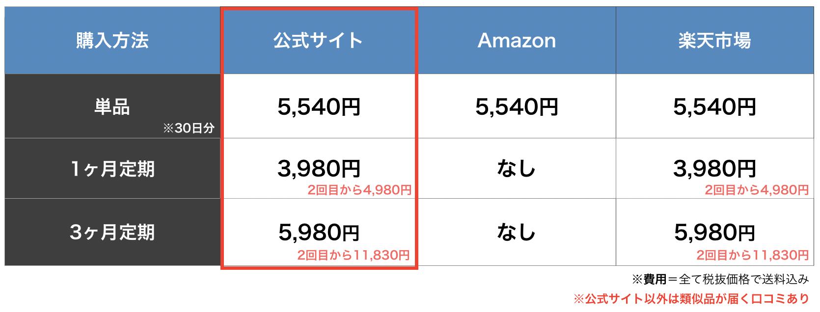 ブラックサプリexの購入方法を比較