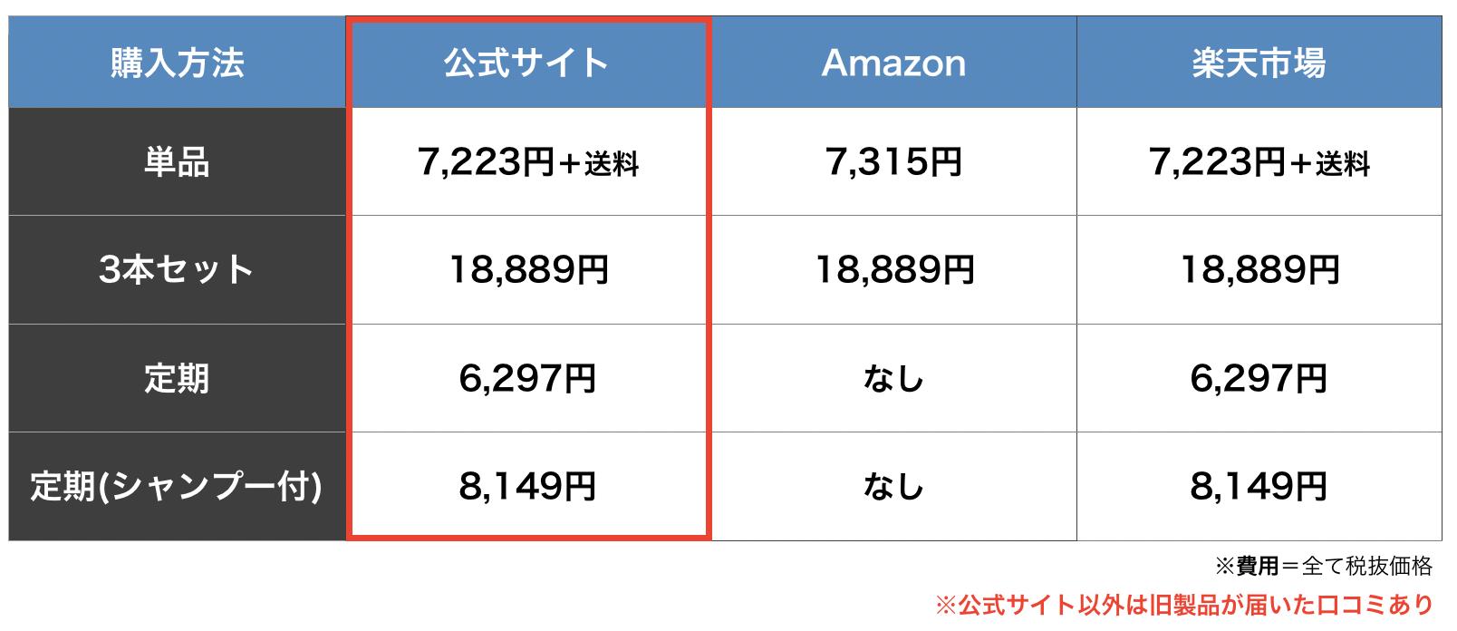 ポリピュアEXの購入方法を比較