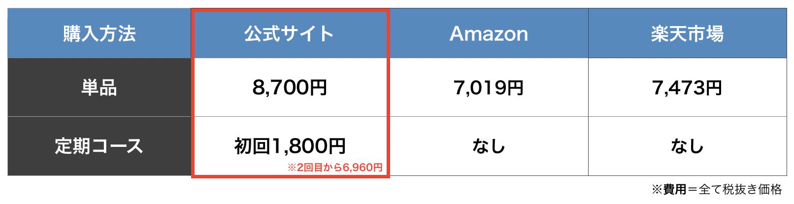 公式サイト・Amazon・楽天市場の購入方法で比較