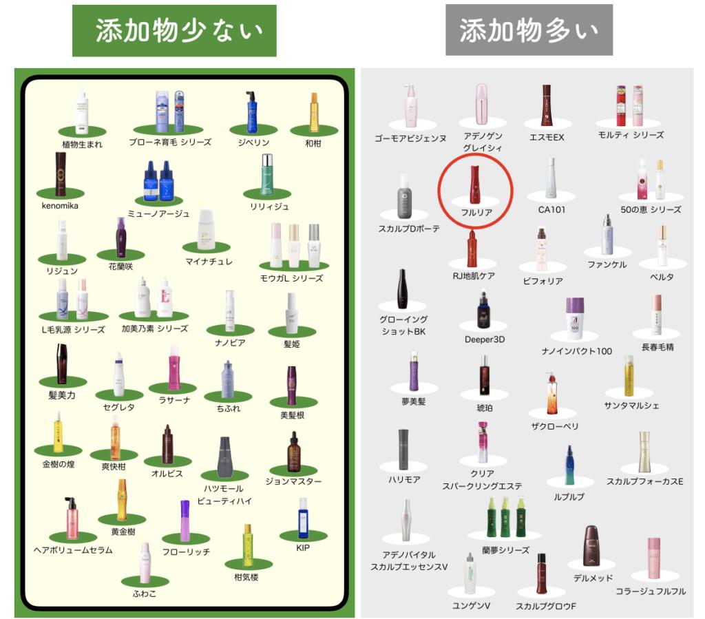 全70種類の育毛剤とフルリアを比較