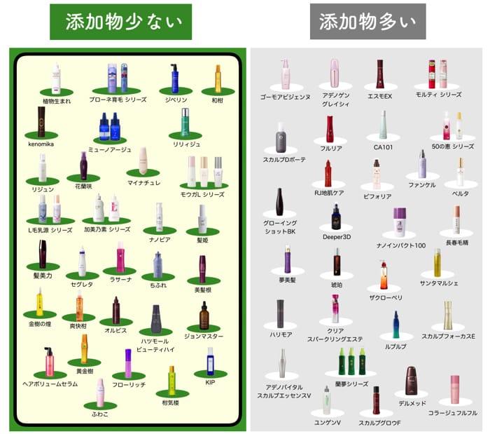 女性育毛剤を70種比較した図-1