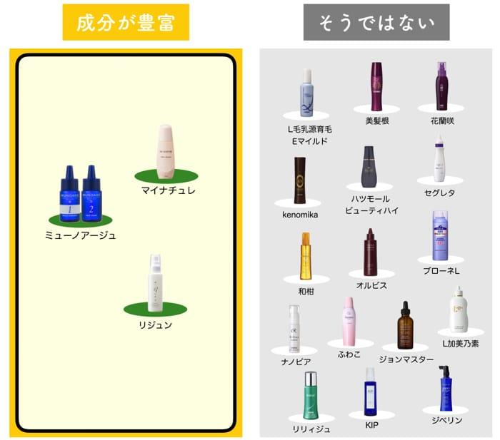 女性育毛剤を70種比較した図-3